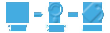 Paso 1 del proceso de posicionamiento en Google: Análisis de la página web